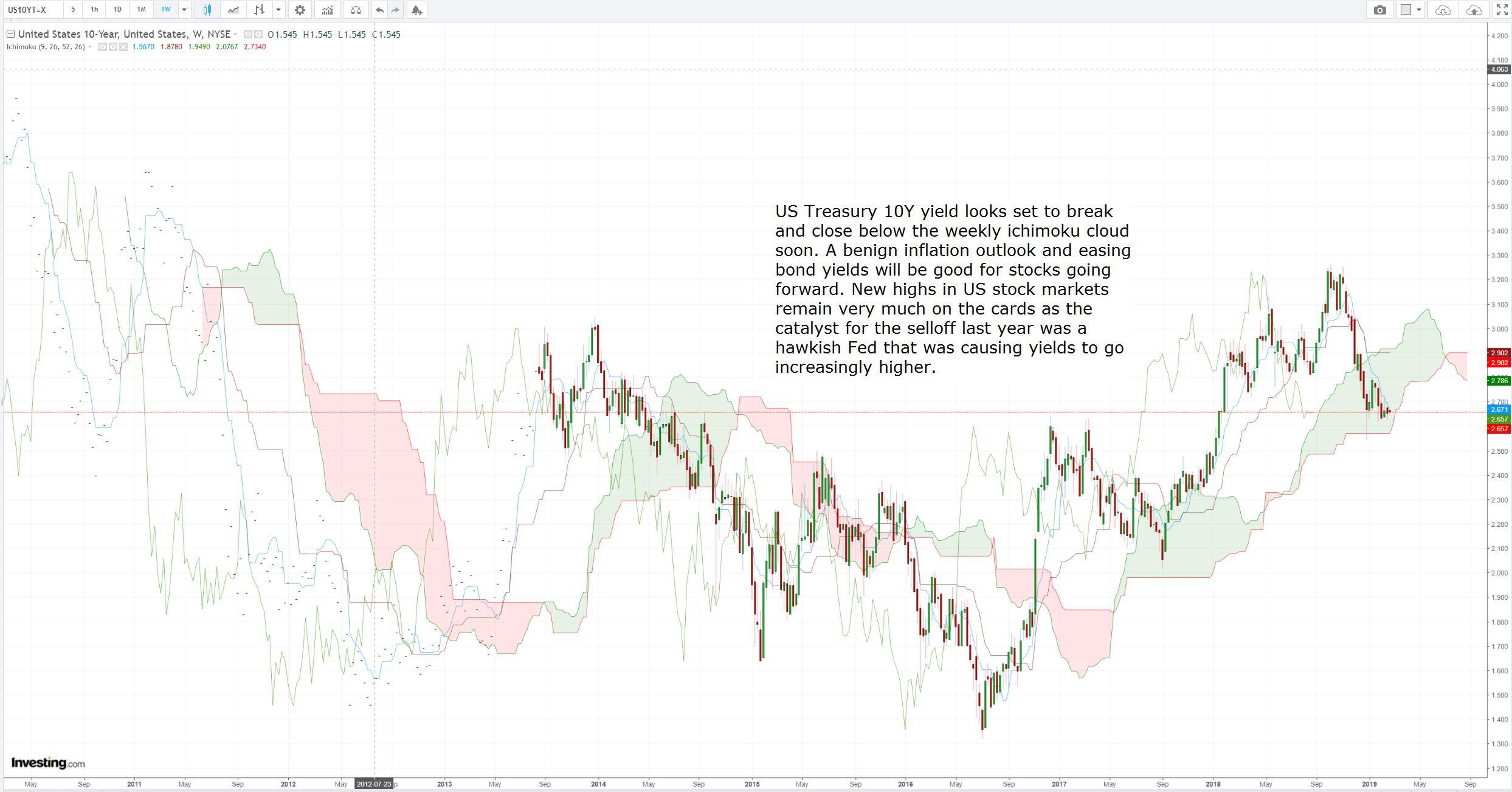 Trade Opportunity: US Treasury 10Y yield looks set to break